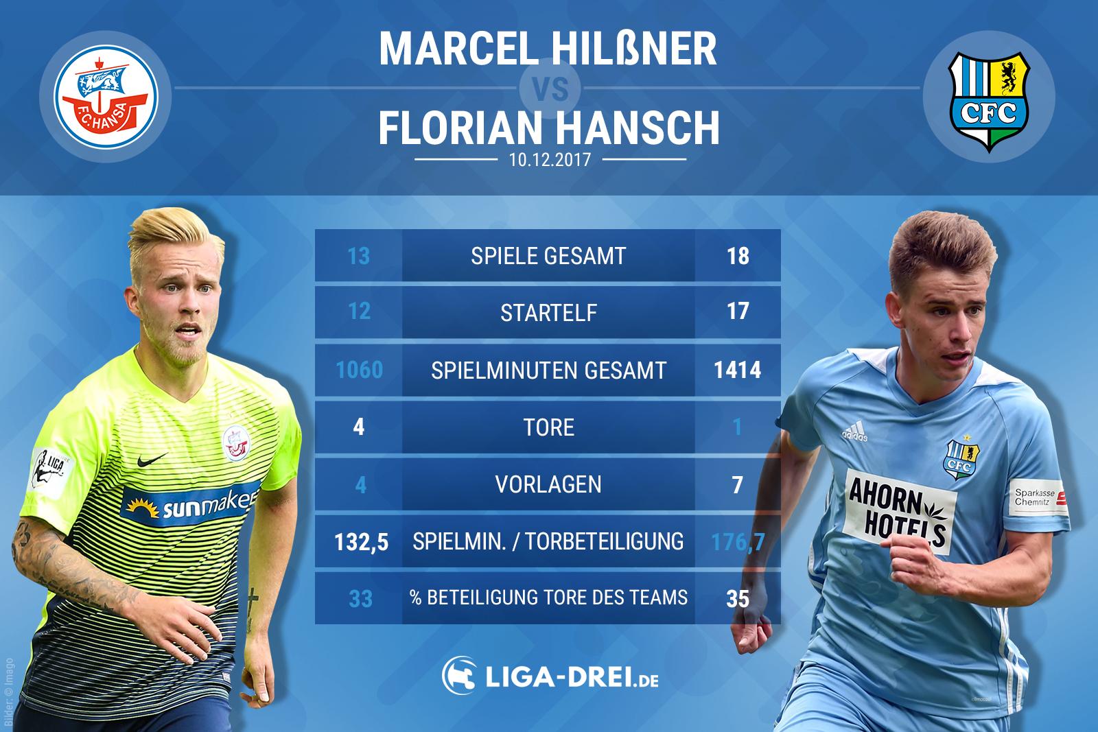 Spielervergleich zwischen Hilßner und Hansch