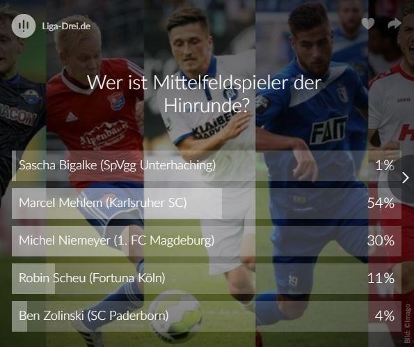 Screenshot vom Ergebnis zum Voting bester Mittelfeldspieler der Hinrunde