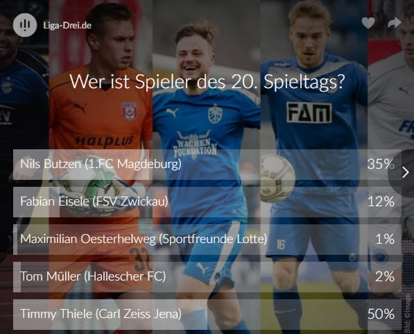 Screenshot vom Voting Ergebnis zum Spieler des 20. Spieltags