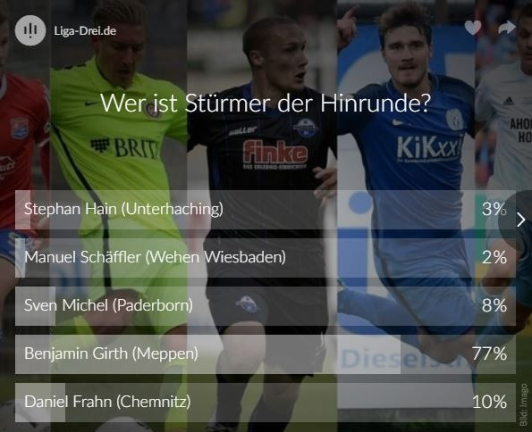 Screenshot vom Voting Ergebnis zum Stürmer der Hinrunde