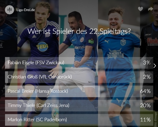 Screenshot vom Voting-Ergebnis zum Spieler des 22. Spieltags