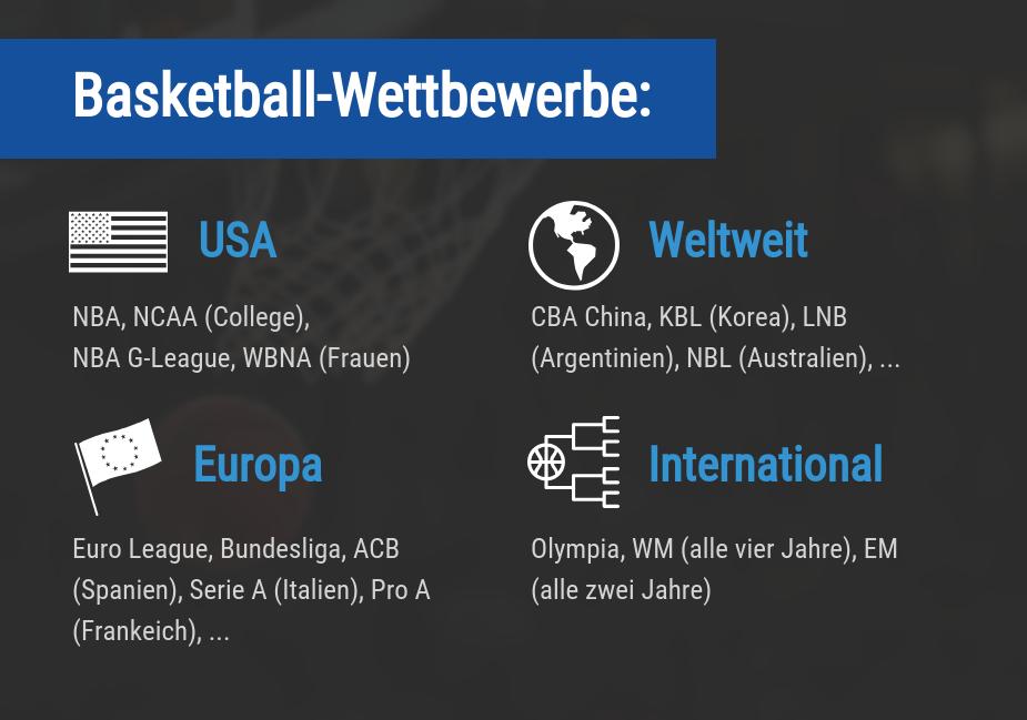 Basketball Wetten Ligen