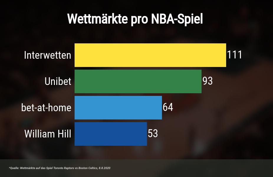 Basketball Wetten Wettmärkte