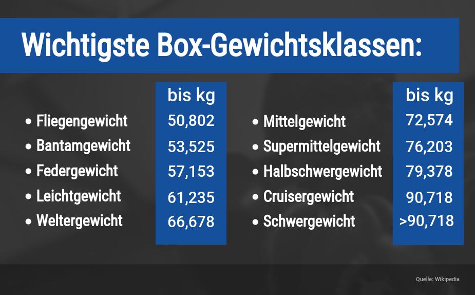 Boxen Wetten Gewichtsklassen