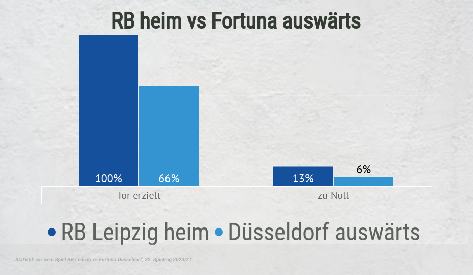 BTTS-Statistiken RB vs Fortuna