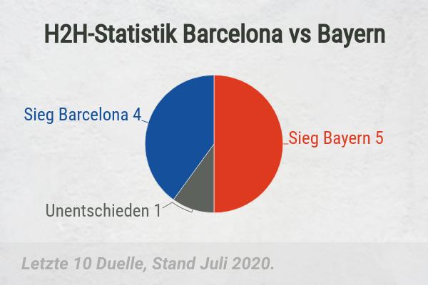 H2H Statistik Barca vs BAyern