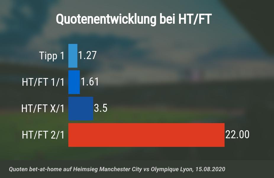 Quotensteigerung durch HT/FT-Wetten