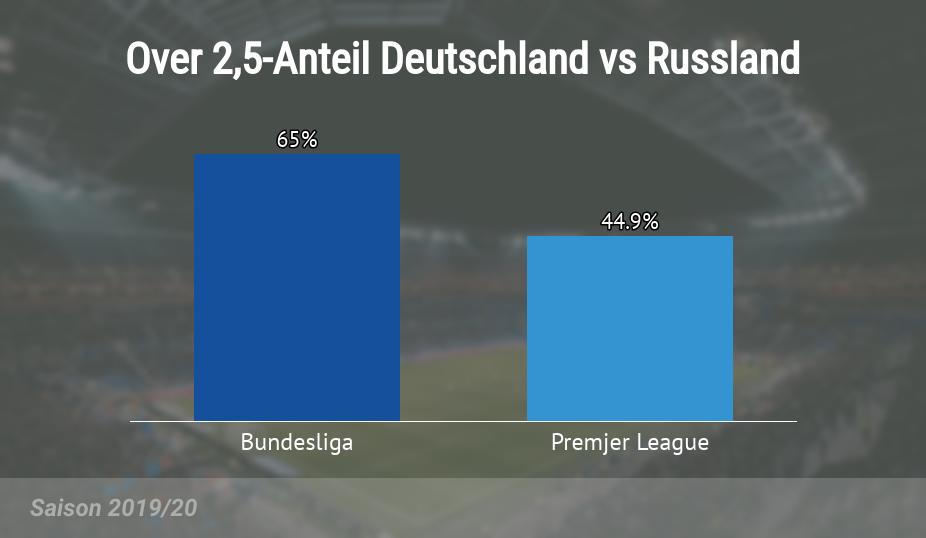 Over ,25 Anteil in Deutschland und Russland