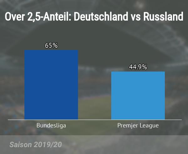 Over 2,5 Anteil in Deutschland und Russland