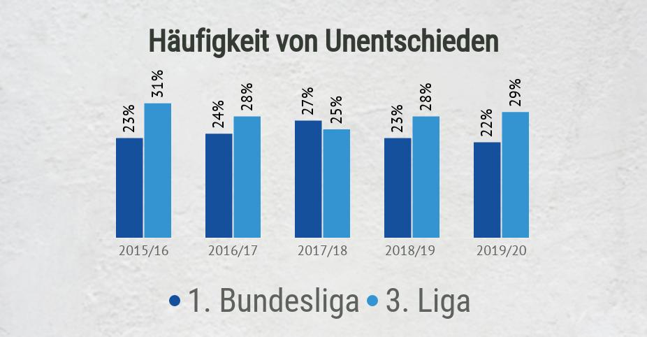 Häufigkeit von Unentschieden in 1. und 3. Liga
