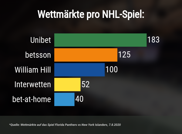 Eishockey Wetten Wettarten