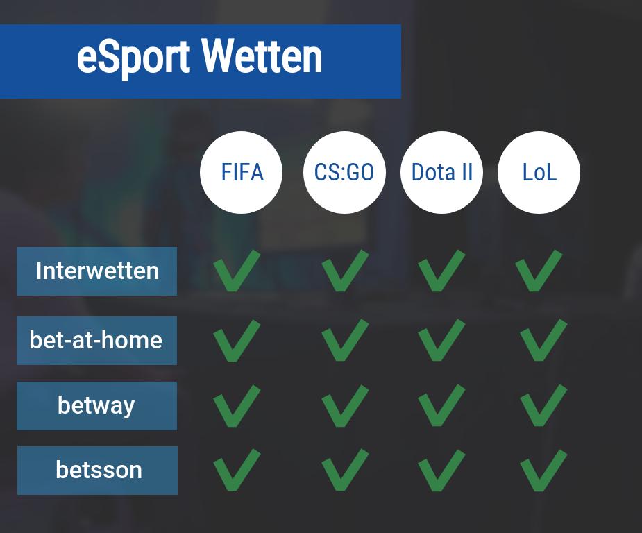 E Sport Wetten