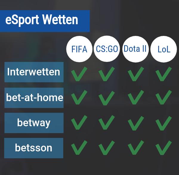eSport Wetten Übersicht