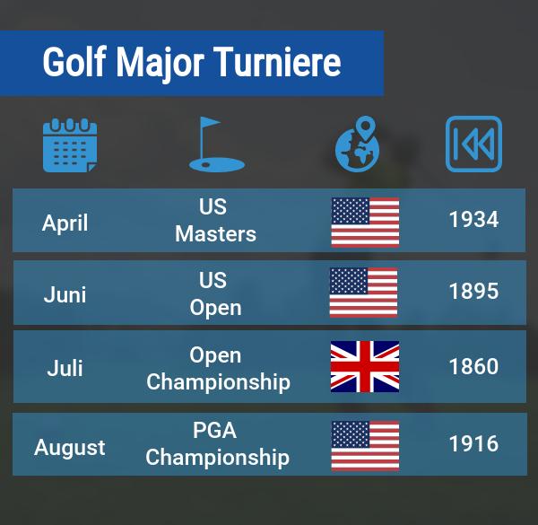 Golf Wetten Turniere