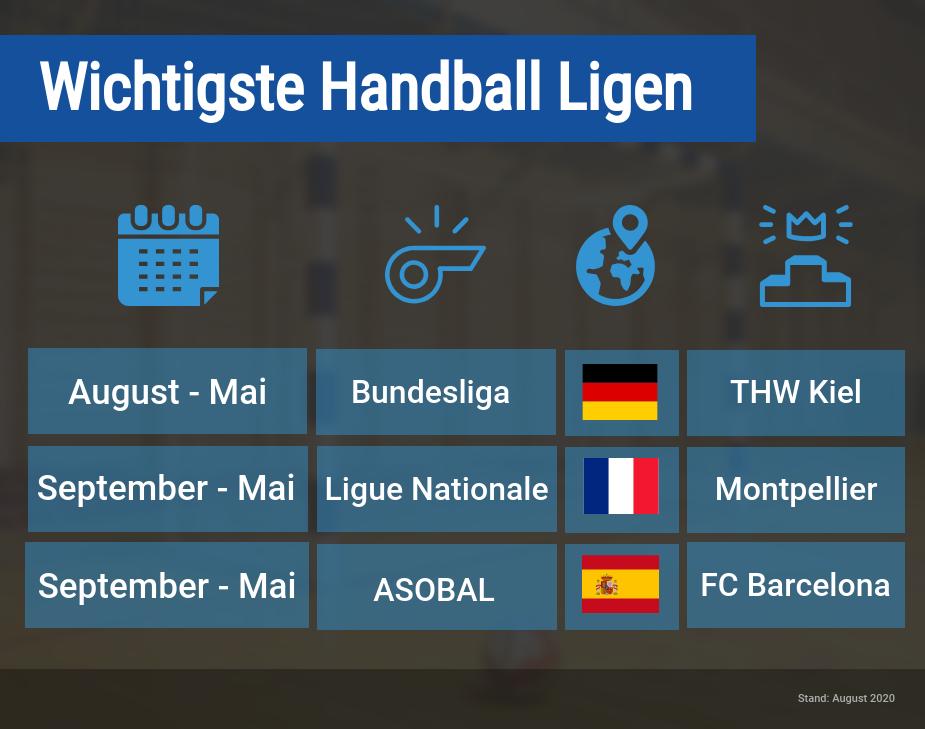Handball Wetten Ligen