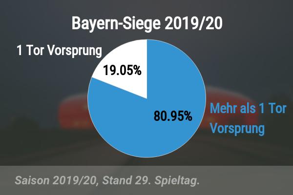 Vorsprung bei Bayern-Siegen