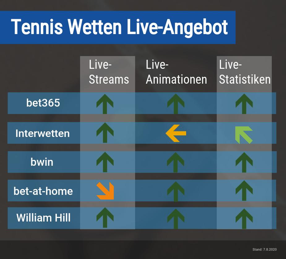 Tennis Wetten Livestream
