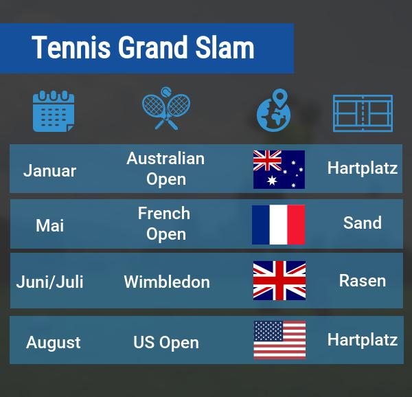 Tennis Grand Slam Wetten