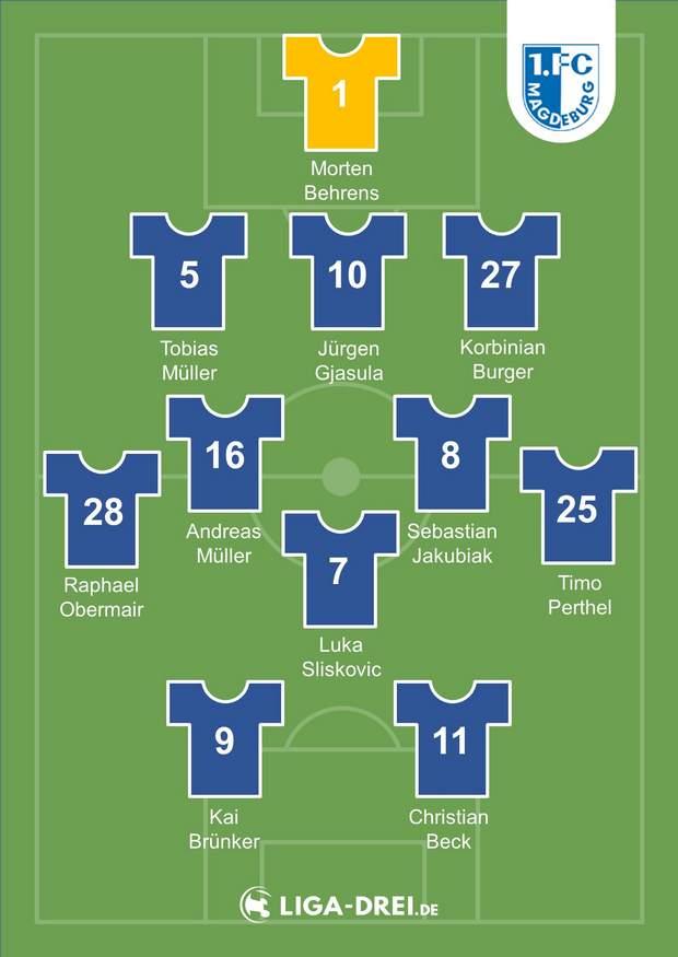 Mögliche Aufstellung des 1. FC Magdeburg
