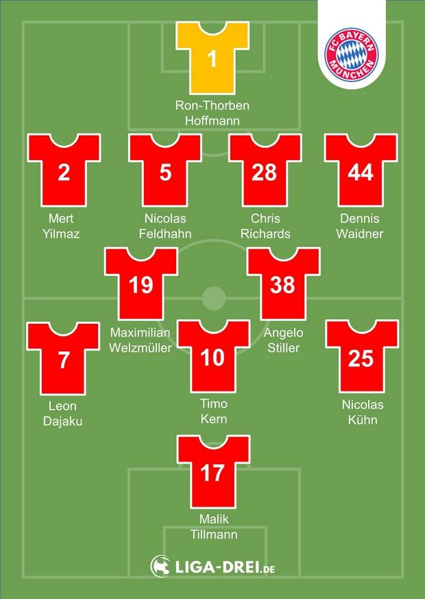 Mögliche Startelf der FC Bayern U23